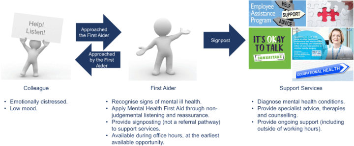 Role of the Mental Health First Aider